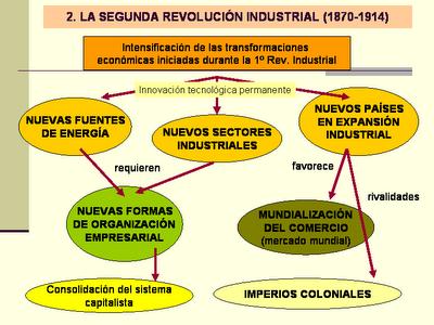 La Segunda Revolución Industrial Geobiombo